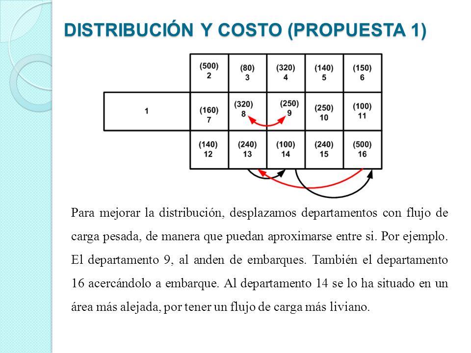 DISTRIBUCIÓN Y COSTO (PROPUESTA 1)