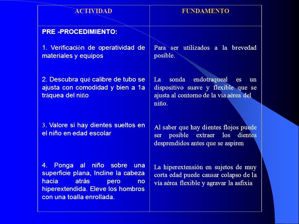 ACTIVIDAD FUNDAMENTO. PRE -PROCEDIMIENTO: 1. Verificación de operatividad de materiales y equipos.