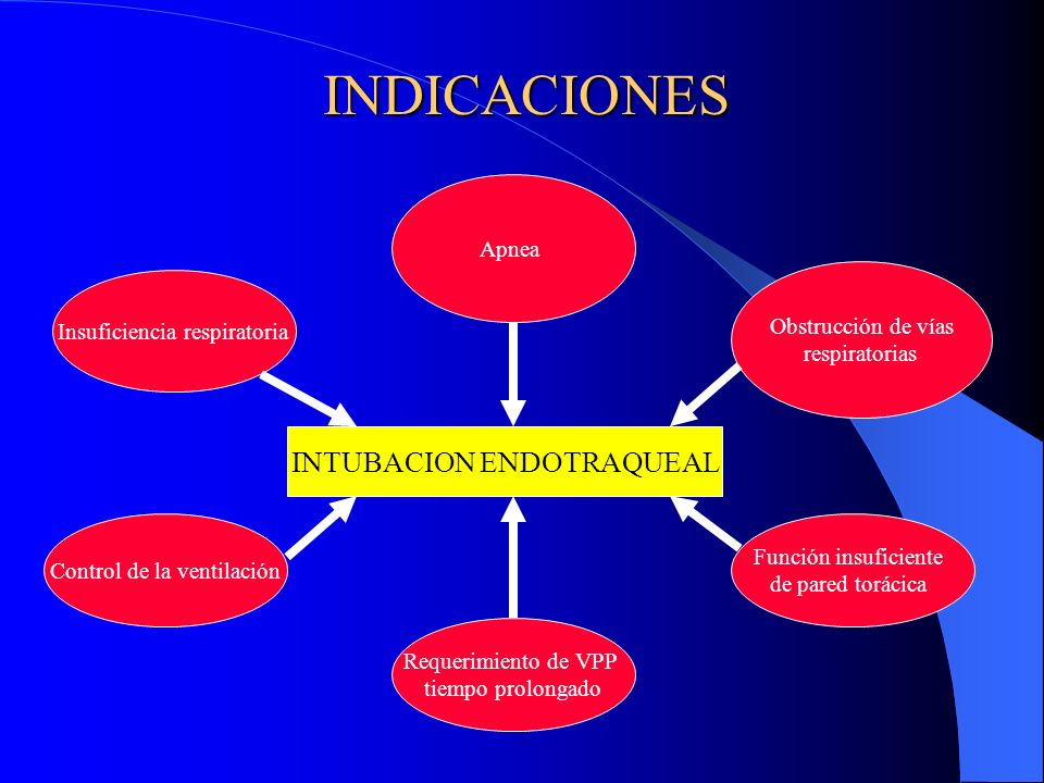 INDICACIONES INTUBACION ENDOTRAQUEAL Apnea Obstrucción de vías