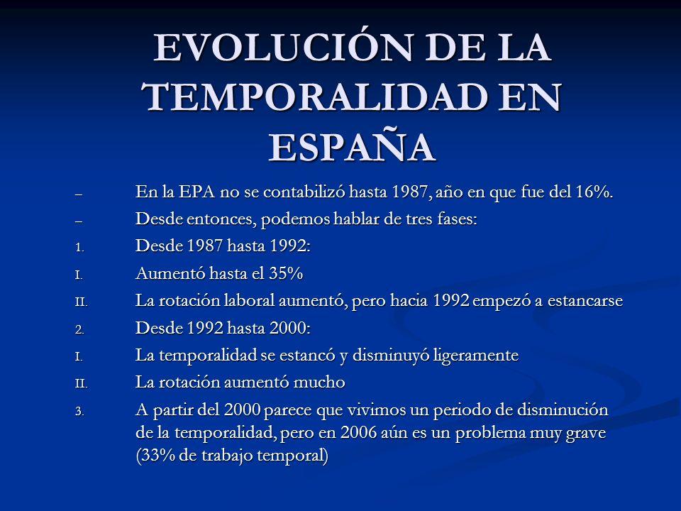 EVOLUCIÓN DE LA TEMPORALIDAD EN ESPAÑA