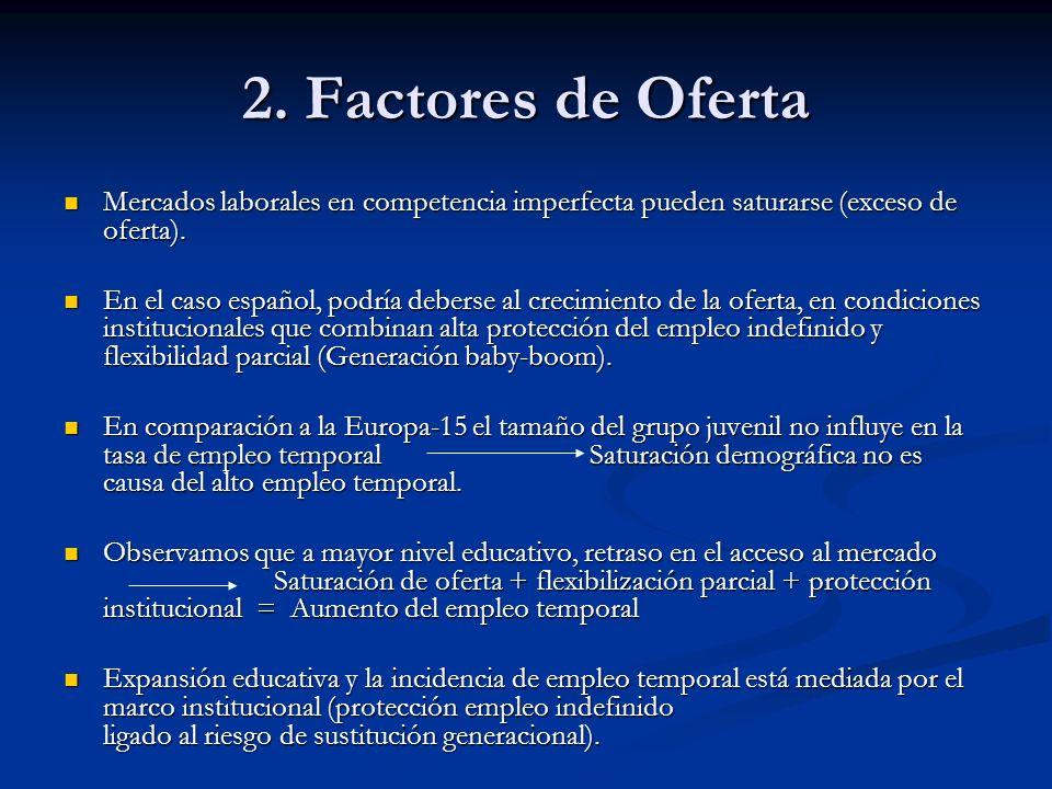2. Factores de Oferta Mercados laborales en competencia imperfecta pueden saturarse (exceso de oferta).
