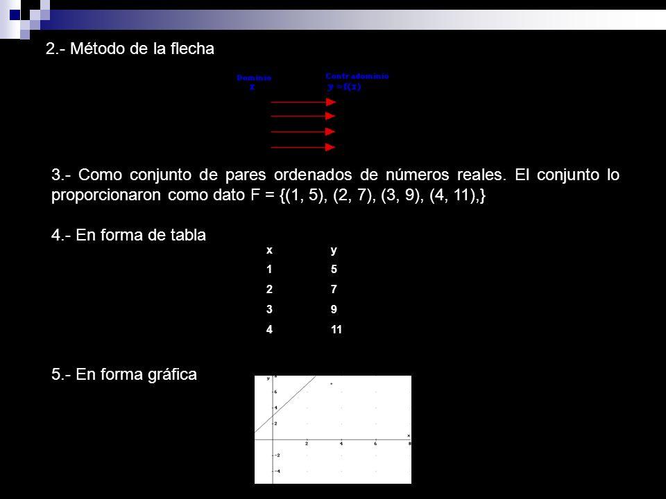 2.- Método de la flecha