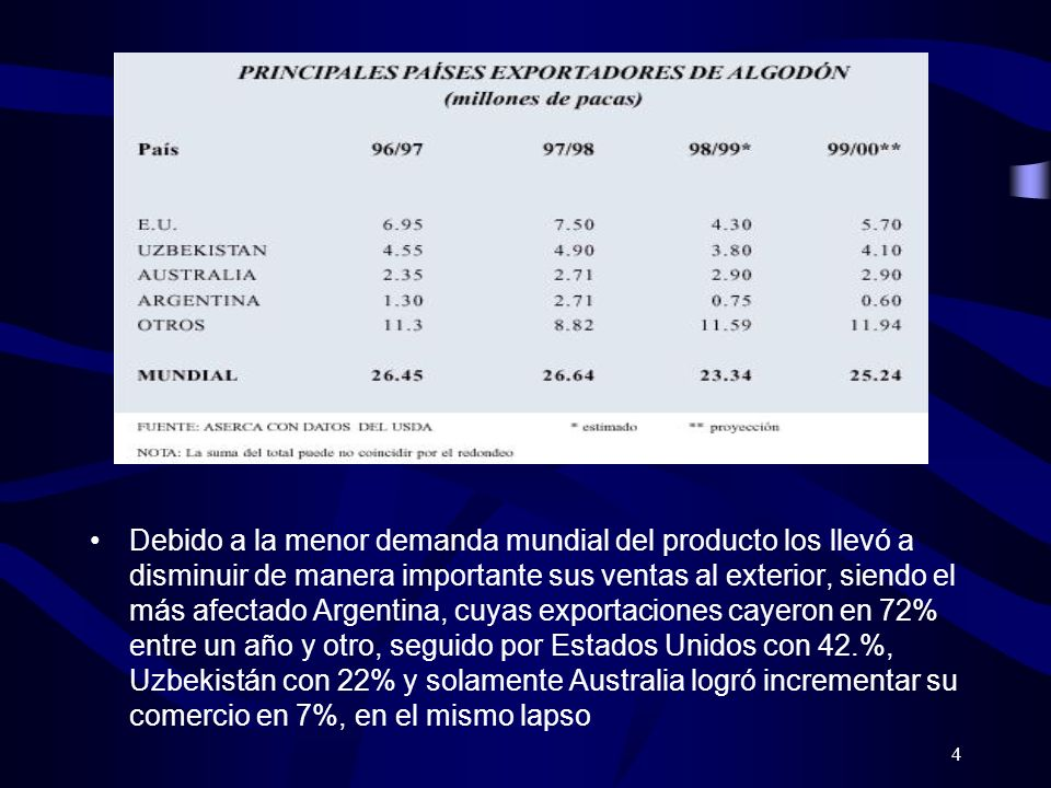 Debido a la menor demanda mundial del producto los llevó a disminuir de manera importante sus ventas al exterior, siendo el más afectado Argentina, cuyas exportaciones cayeron en 72% entre un año y otro, seguido por Estados Unidos con 42.%, Uzbekistán con 22% y solamente Australia logró incrementar su comercio en 7%, en el mismo lapso