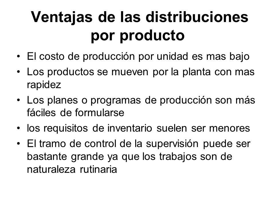 Ventajas de las distribuciones por producto