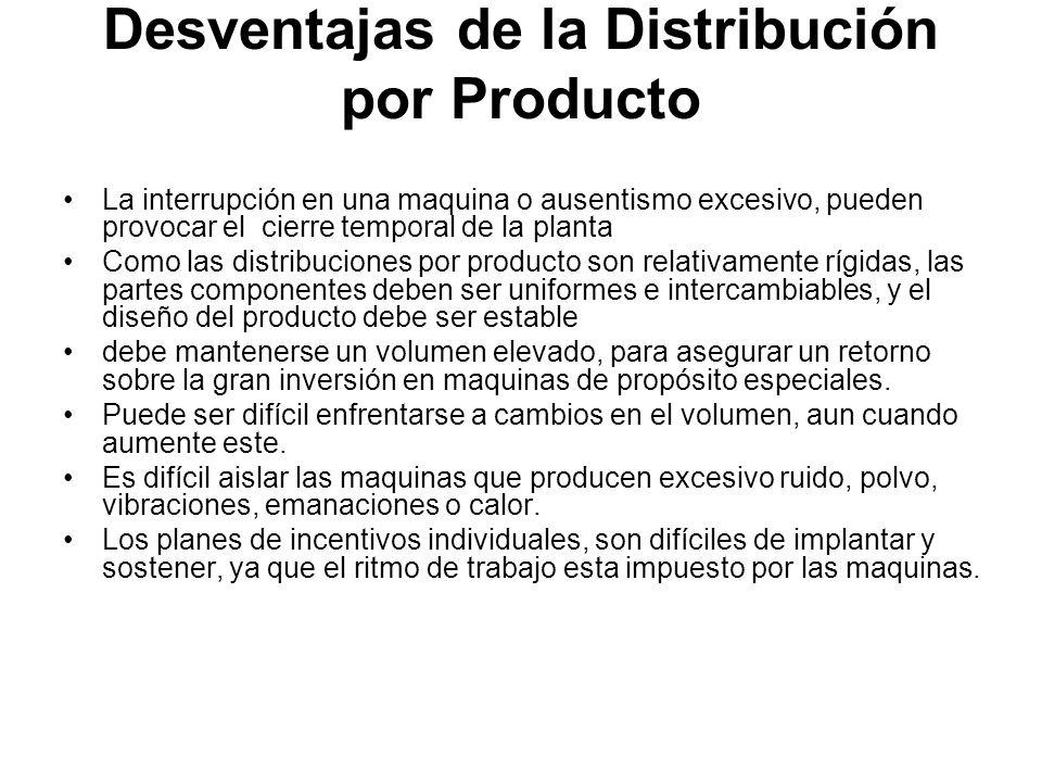 Desventajas de la Distribución por Producto