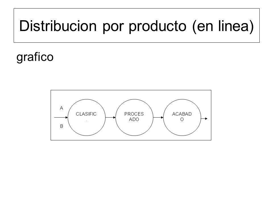 Distribucion por producto (en linea)