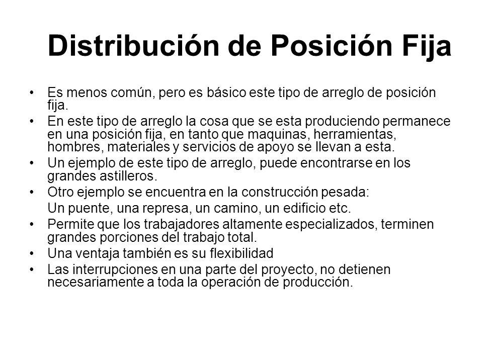 Distribución de Posición Fija