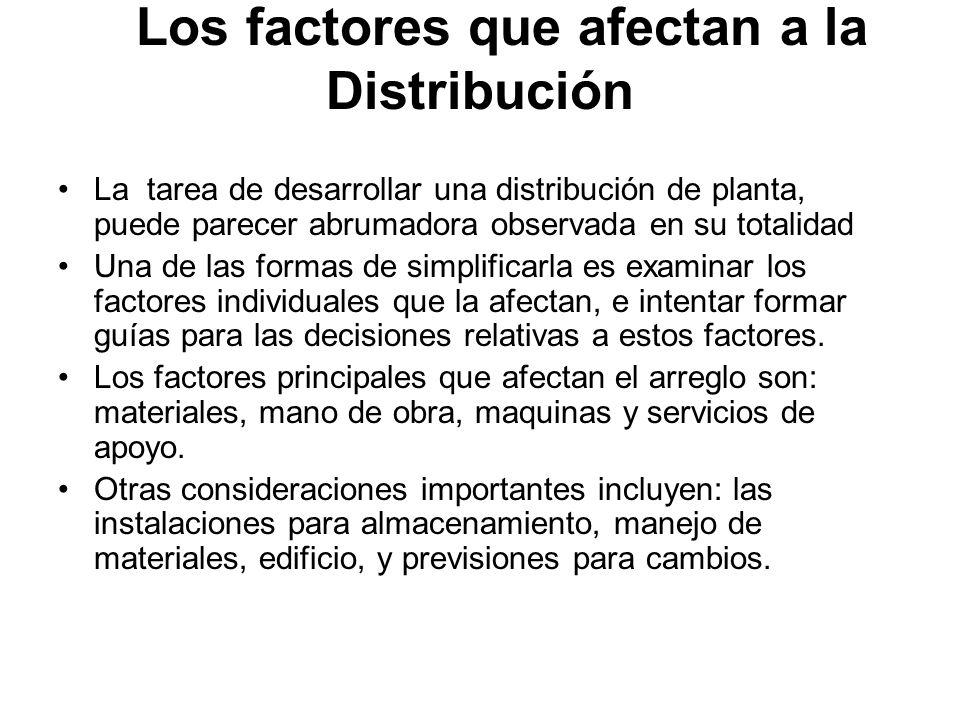Los factores que afectan a la Distribución