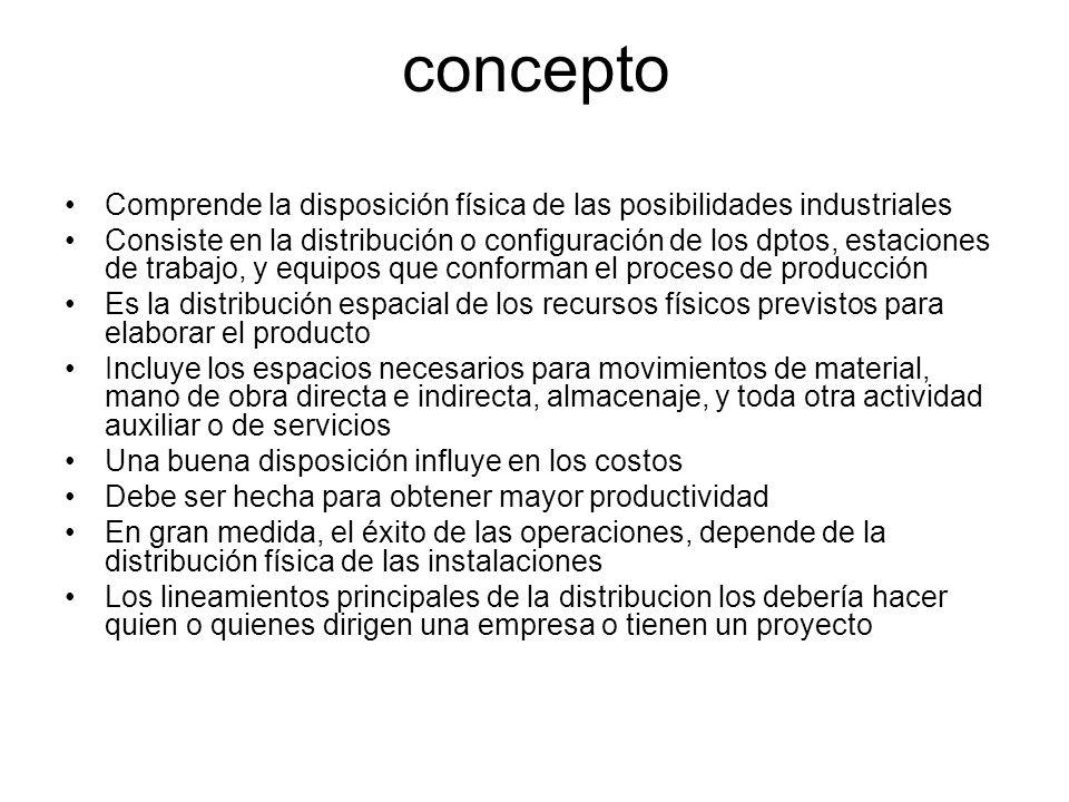 concepto Comprende la disposición física de las posibilidades industriales.
