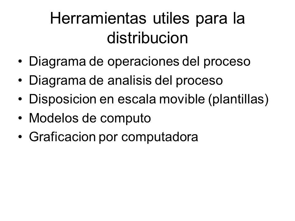 Herramientas utiles para la distribucion
