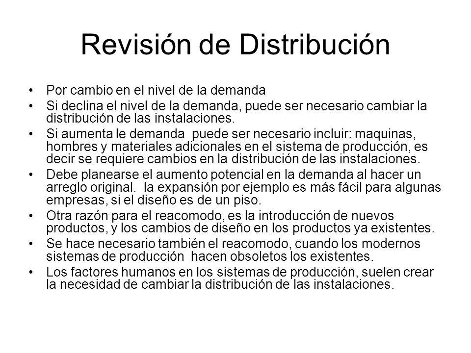 Revisión de Distribución