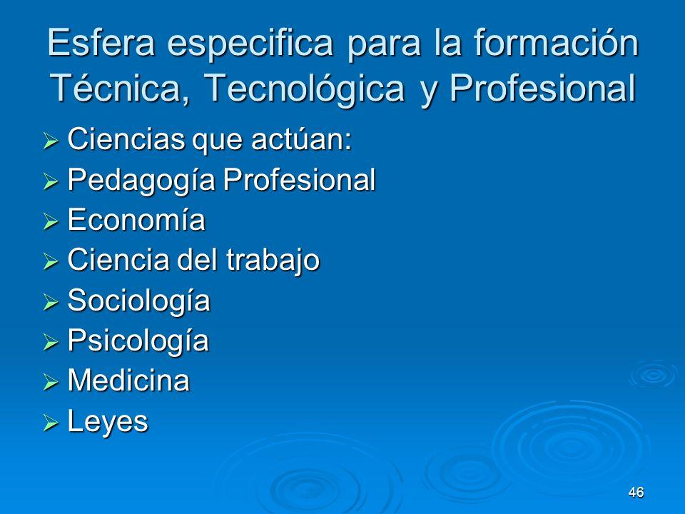 Esfera especifica para la formación Técnica, Tecnológica y Profesional