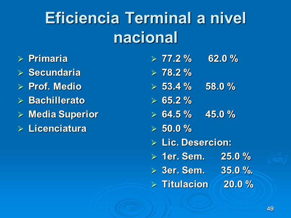 Eficiencia Terminal a nivel nacional