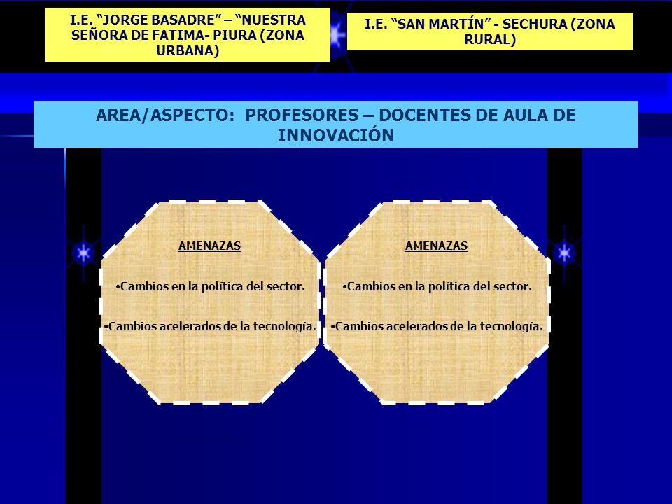 AREA/ASPECTO: PROFESORES – DOCENTES DE AULA DE INNOVACIÓN