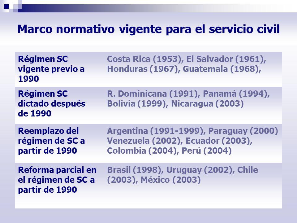 Marco normativo vigente para el servicio civil