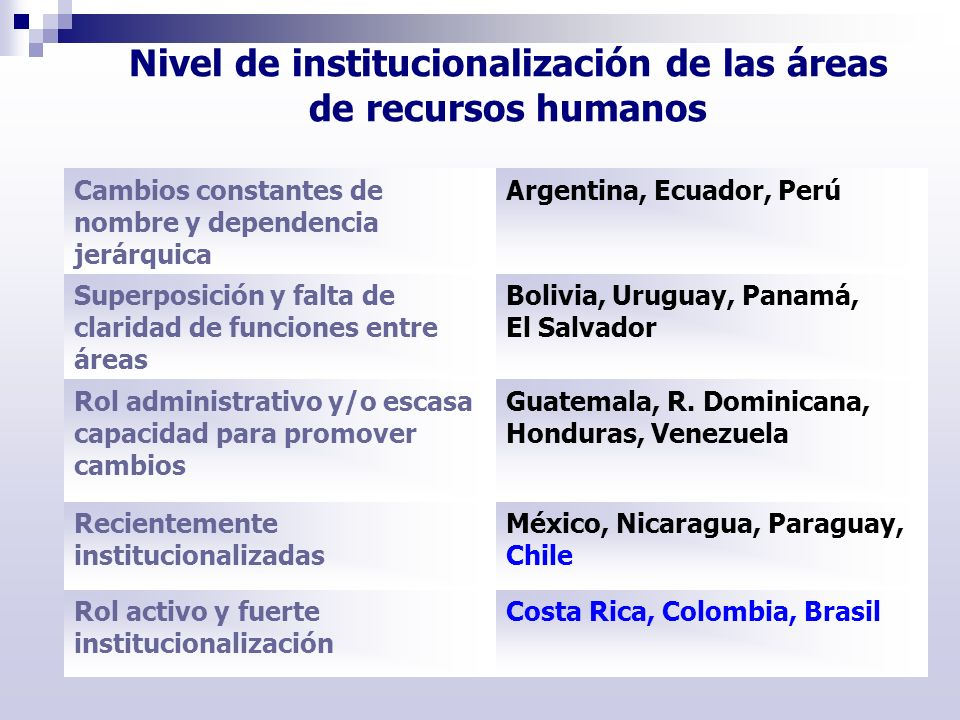 Nivel de institucionalización de las áreas de recursos humanos