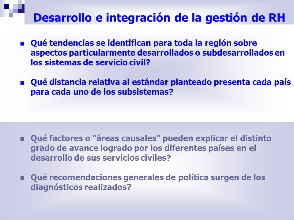 Desarrollo e integración de la gestión de RH