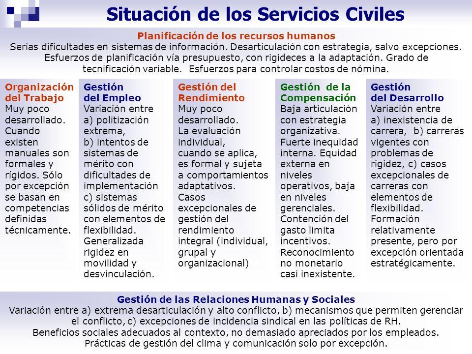 Situación de los Servicios Civiles