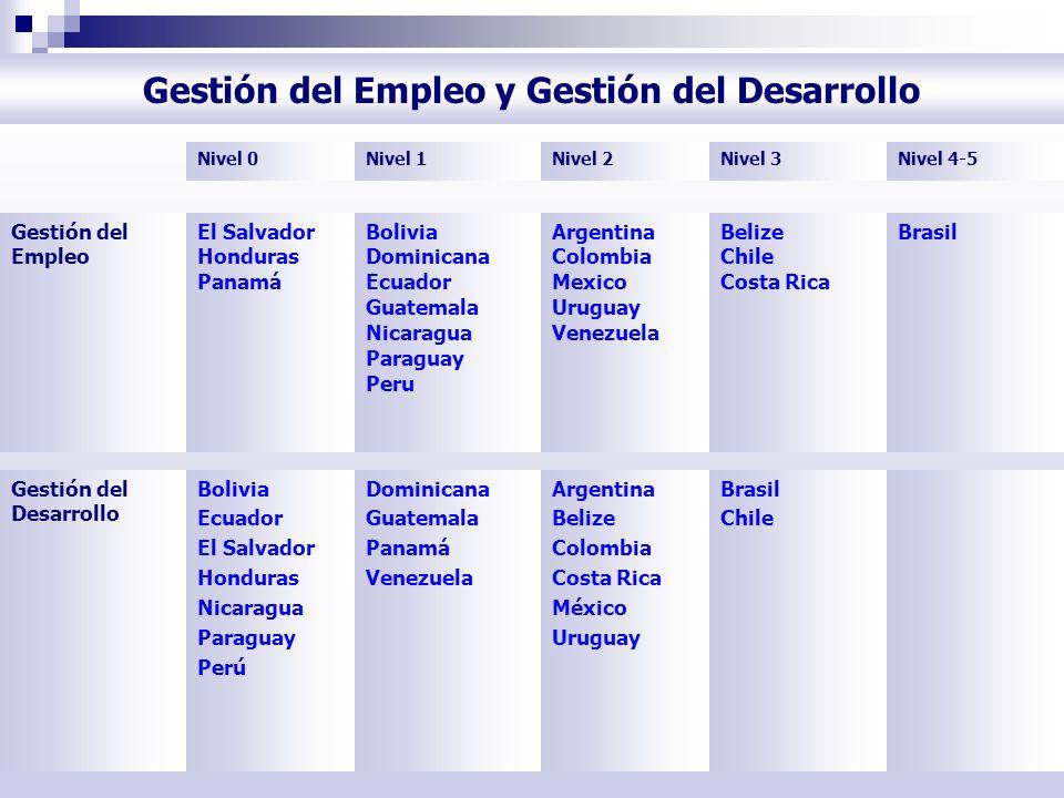 Gestión del Empleo y Gestión del Desarrollo