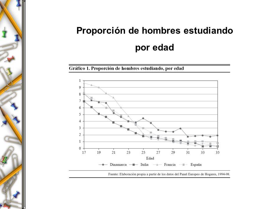 Proporción de hombres estudiando