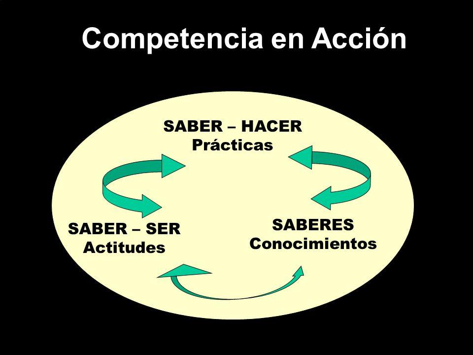 Competencia en Acción SABER – HACER Prácticas SABERES SABER – SER