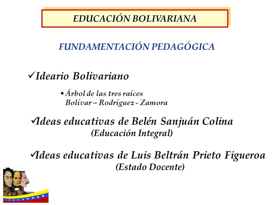Ideas educativas de Belén Sanjuán Colina (Educación Integral)