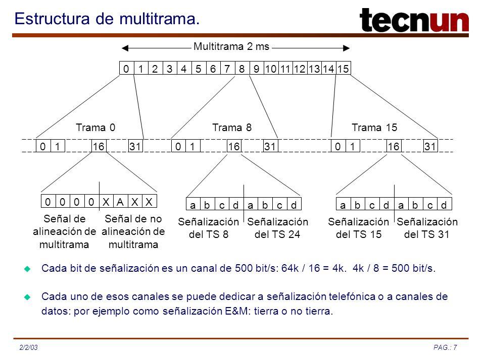 Estructura de multitrama.