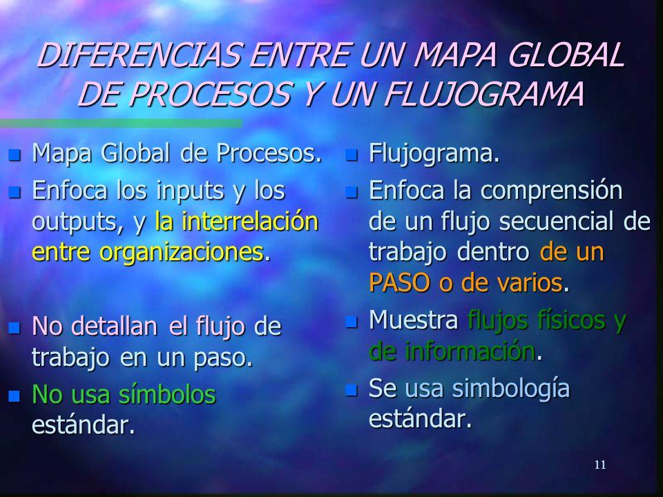DIFERENCIAS ENTRE UN MAPA GLOBAL DE PROCESOS Y UN FLUJOGRAMA