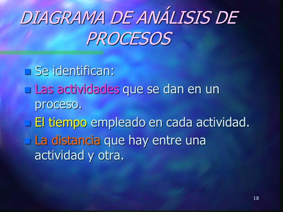 DIAGRAMA DE ANÁLISIS DE PROCESOS