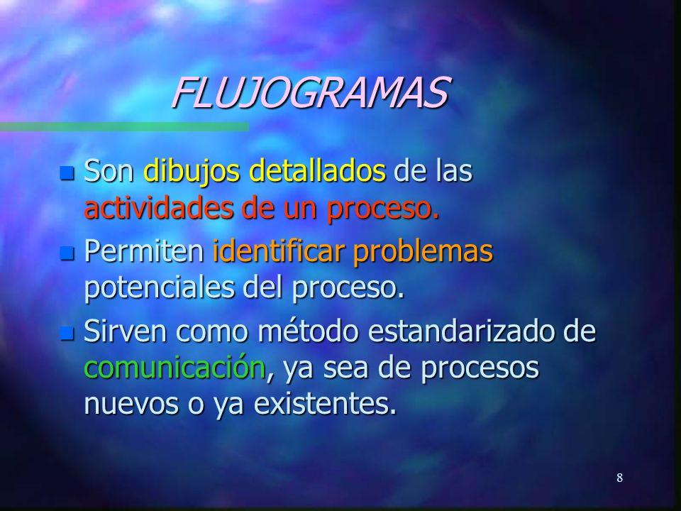 FLUJOGRAMAS Son dibujos detallados de las actividades de un proceso.