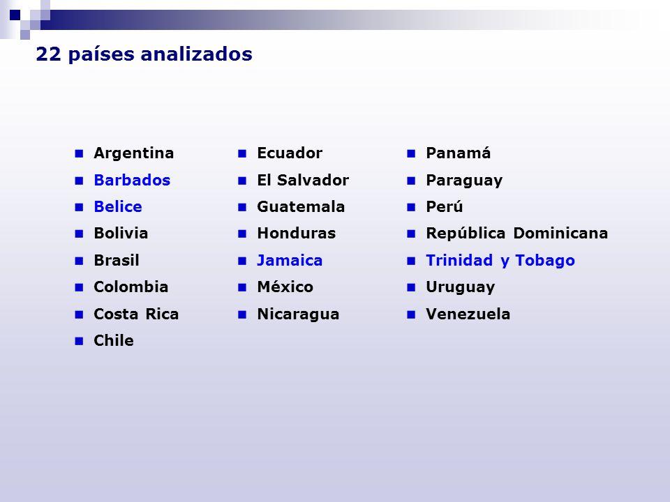 22 países analizados Argentina Barbados Belice Bolivia Brasil Colombia