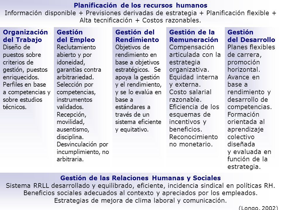 Planificación de los recursos humanos