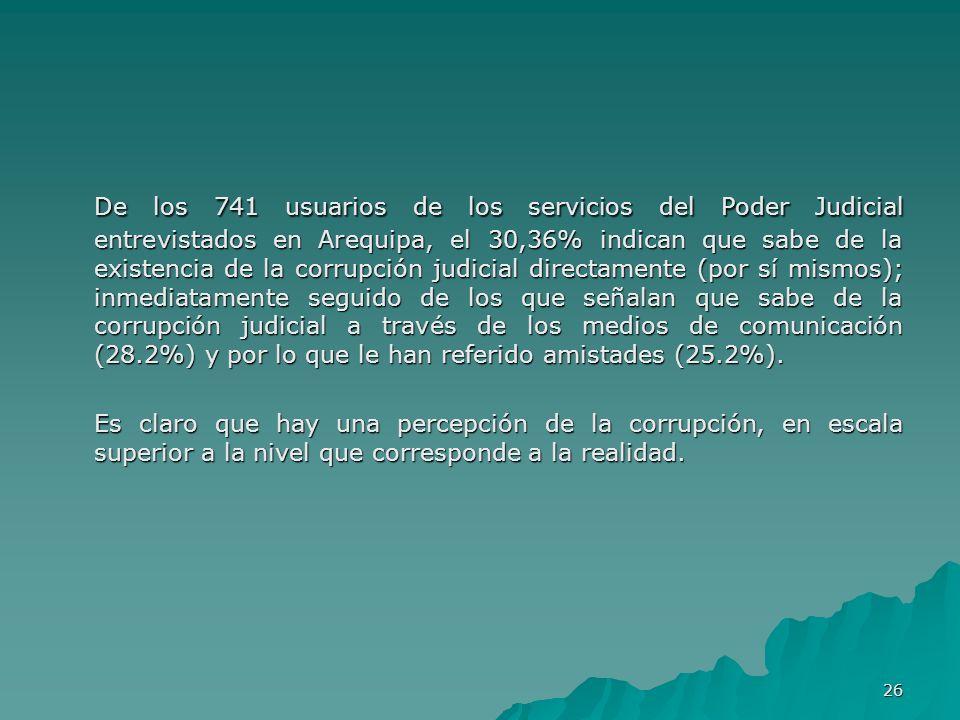 De los 741 usuarios de los servicios del Poder Judicial entrevistados en Arequipa, el 30,36% indican que sabe de la existencia de la corrupción judicial directamente (por sí mismos); inmediatamente seguido de los que señalan que sabe de la corrupción judicial a través de los medios de comunicación (28.2%) y por lo que le han referido amistades (25.2%).