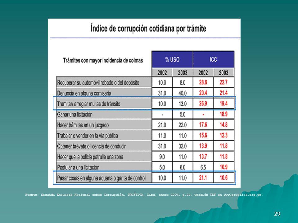 Fuente: Segunda Encuesta Nacional sobre Corrupción, PROĚTICA, Lima, enero 2004, p.24, versión PDF en www.proetica.org.pe.