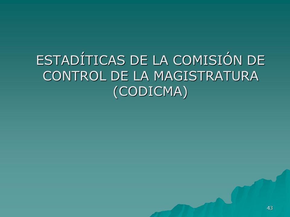 ESTADÍTICAS DE LA COMISIÓN DE CONTROL DE LA MAGISTRATURA (CODICMA)