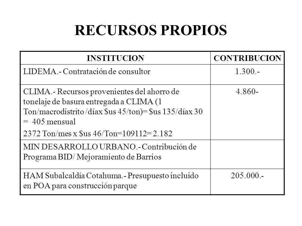 RECURSOS PROPIOS INSTITUCION CONTRIBUCION
