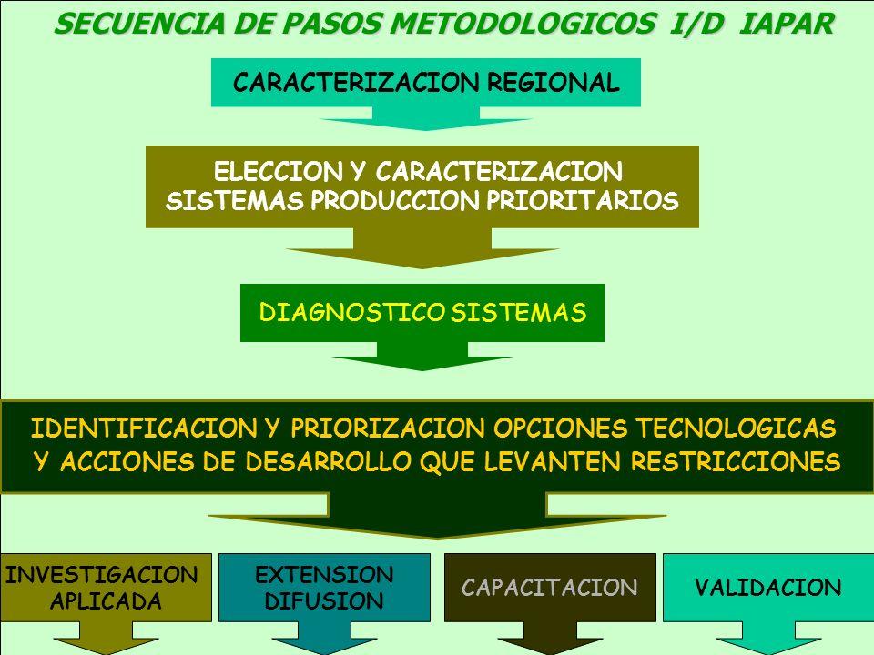 SECUENCIA DE PASOS METODOLOGICOS I/D IAPAR