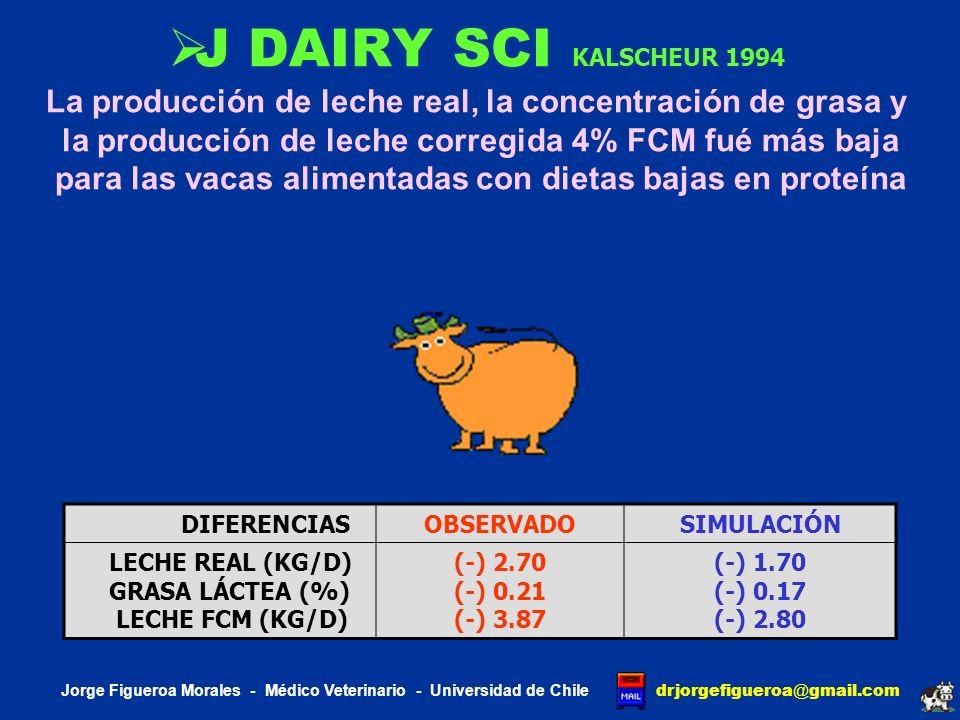J DAIRY SCI KALSCHEUR 1994 La producción de leche real, la concentración de grasa y. la producción de leche corregida 4% FCM fué más baja.