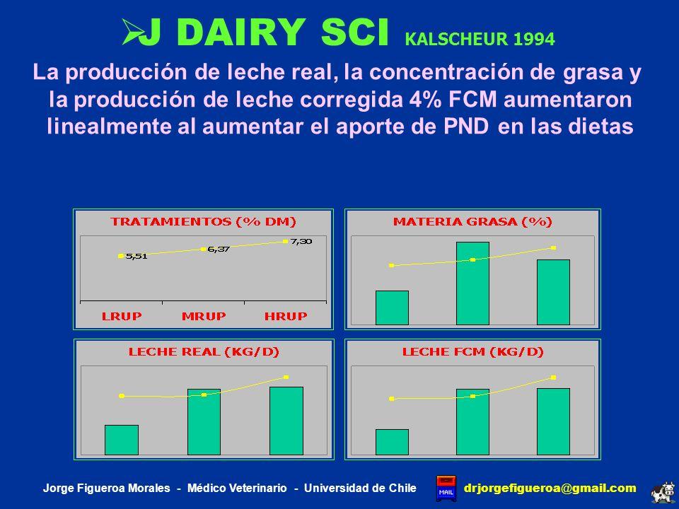 J DAIRY SCI KALSCHEUR 1994 La producción de leche real, la concentración de grasa y. la producción de leche corregida 4% FCM aumentaron.