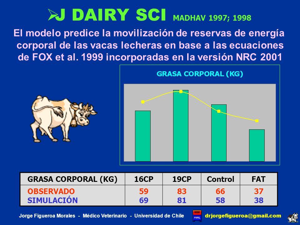 J DAIRY SCI MADHAV 1997; 1998 El modelo predice la movilización de reservas de energía. corporal de las vacas lecheras en base a las ecuaciones.