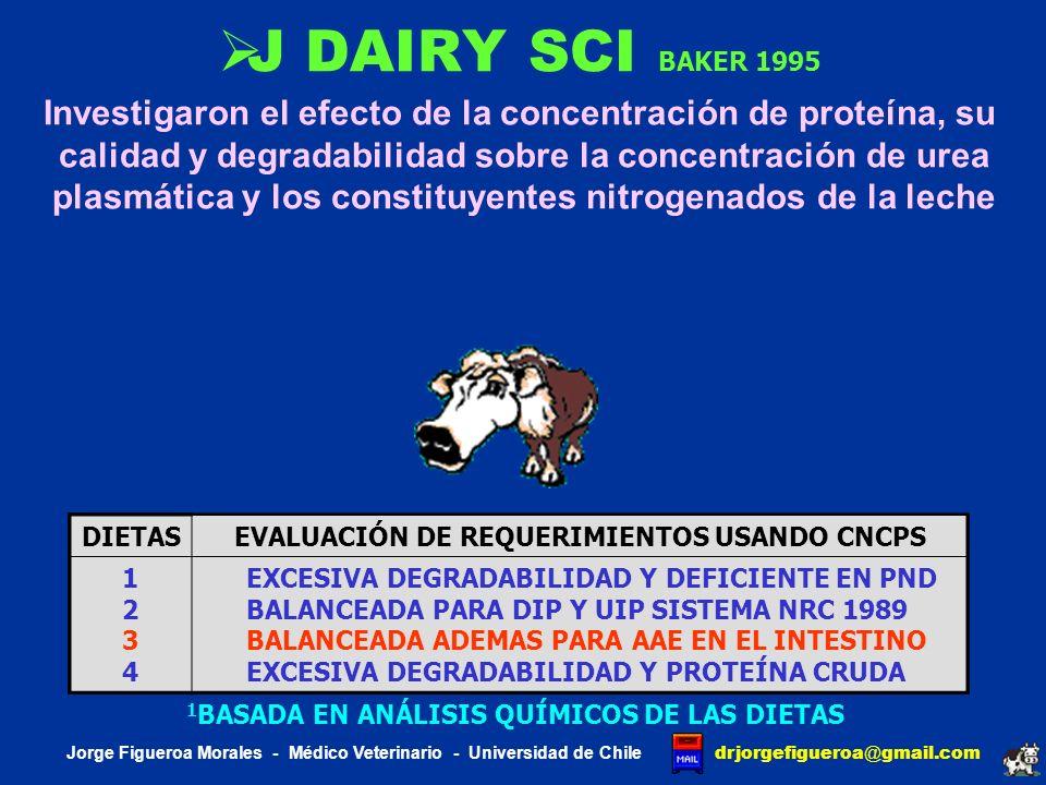 J DAIRY SCI BAKER 1995 Investigaron el efecto de la concentración de proteína, su. calidad y degradabilidad sobre la concentración de urea.