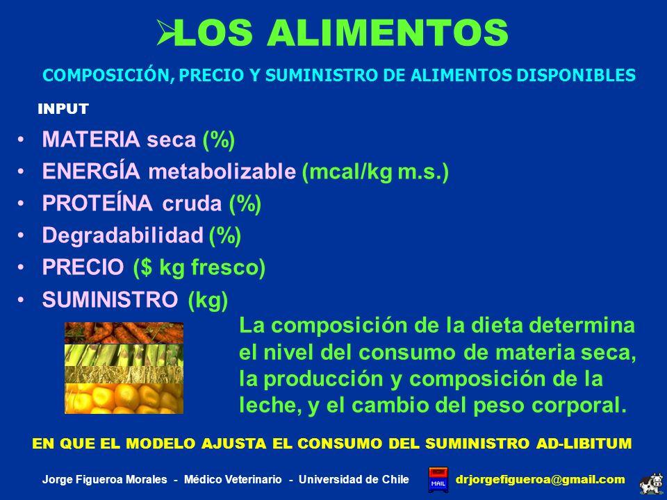LOS ALIMENTOS MATERIA seca (%) ENERGÍA metabolizable (mcal/kg m.s.)
