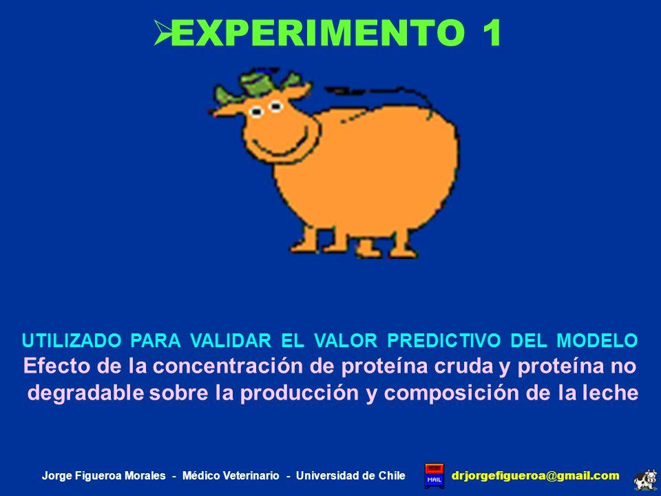 EXPERIMENTO 1UTILIZADO PARA VALIDAR EL VALOR PREDICTIVO DEL MODELO. Efecto de la concentración de proteína cruda y proteína no.