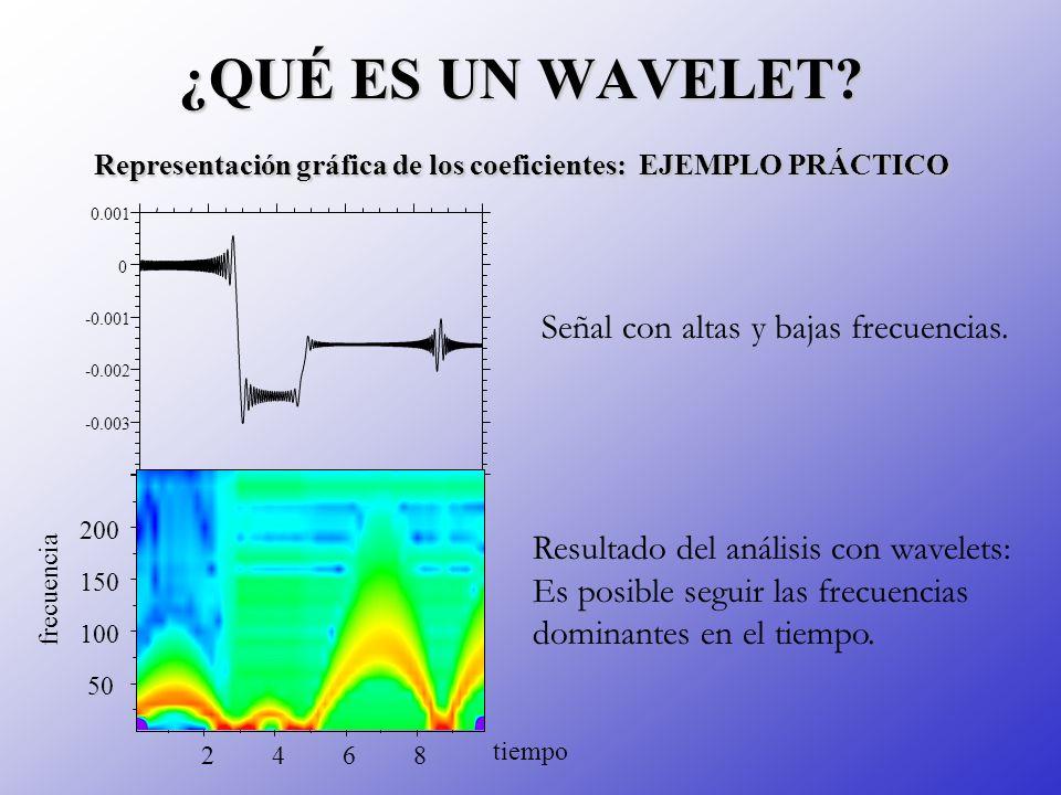 ¿QUÉ ES UN WAVELET Representación gráfica de los coeficientes: EJEMPLO PRÁCTICO