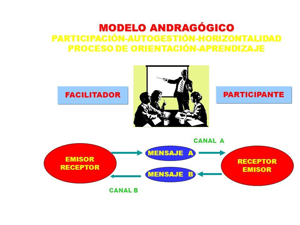 MODELO ANDRAGÓGICO PARTICIPACIÓN-AUTOGESTIÓN-HORIZONTALIDAD