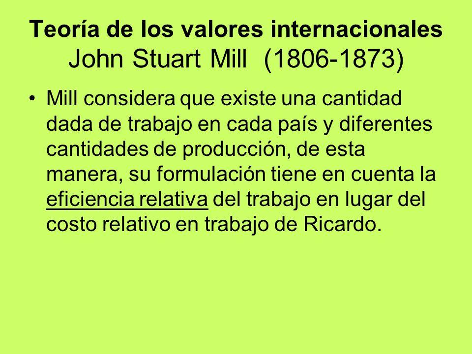 Teoría de los valores internacionales John Stuart Mill (1806-1873)