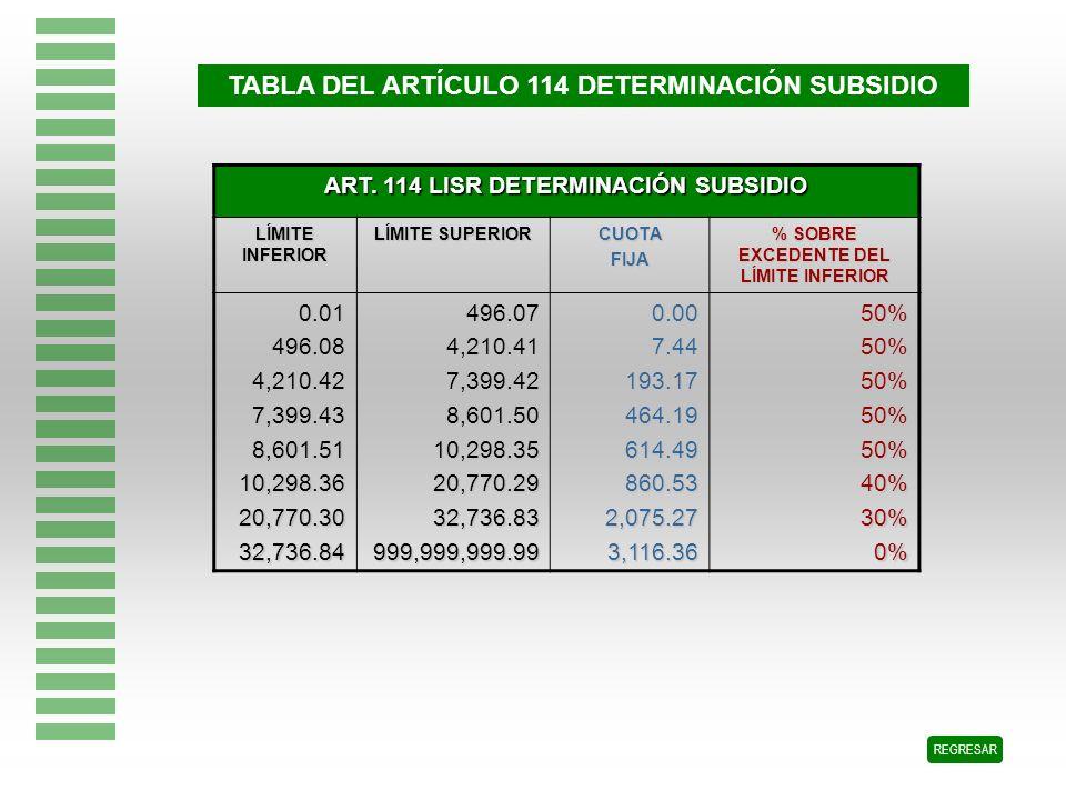 TABLA DEL ARTÍCULO 114 DETERMINACIÓN SUBSIDIO