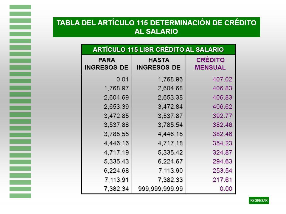 TABLA DEL ARTÍCULO 115 DETERMINACIÓN DE CRÉDITO AL SALARIO