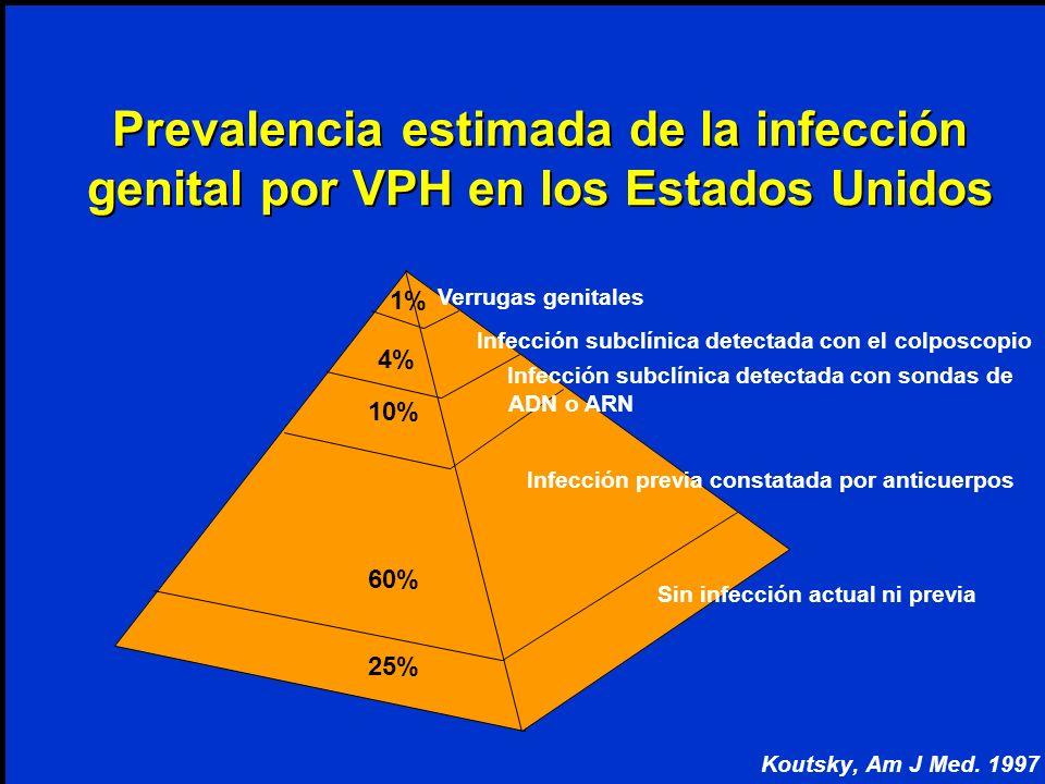 estimada de la infección genital por VPH en los Estados Unidos