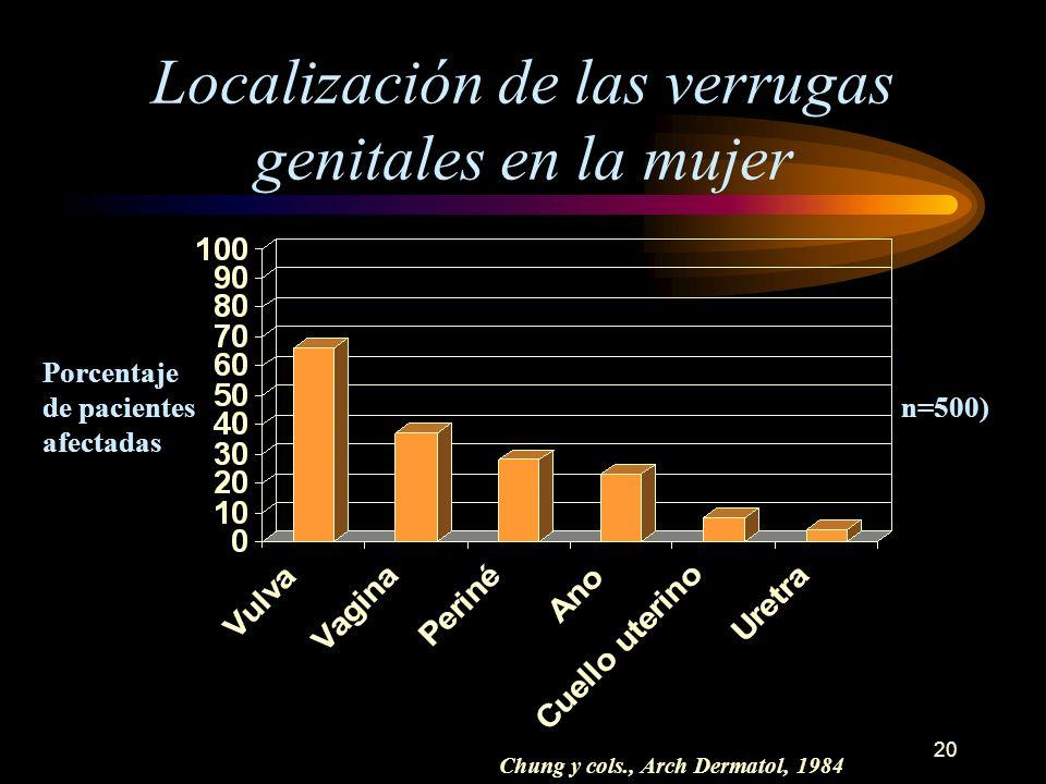 Localización de las verrugas genitales en la mujer